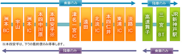 明石海峡大橋/大鳴門橋を渡って、快適高速バスの旅!